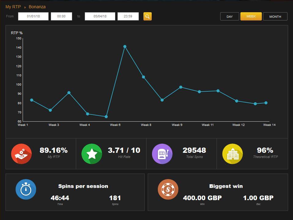 Bonanza Slot Stats for Slotplayer at Videoslots